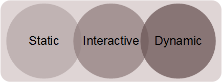Evolution of IR from Static to Interactive to Dynamic