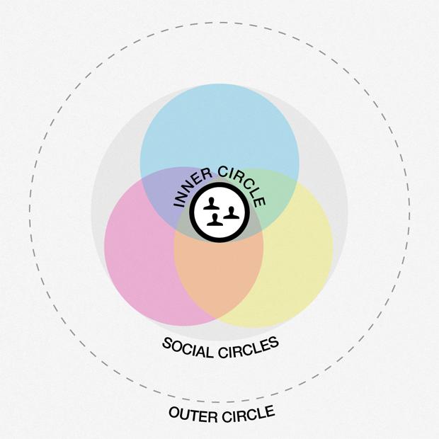 Three Circles of Collaborative Search