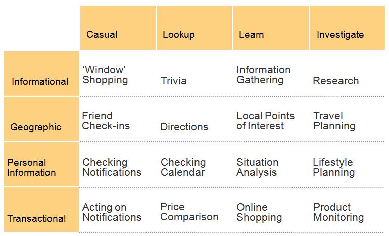 A matrix of mobile information needs
